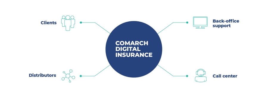 Comarch Digital Insurance product