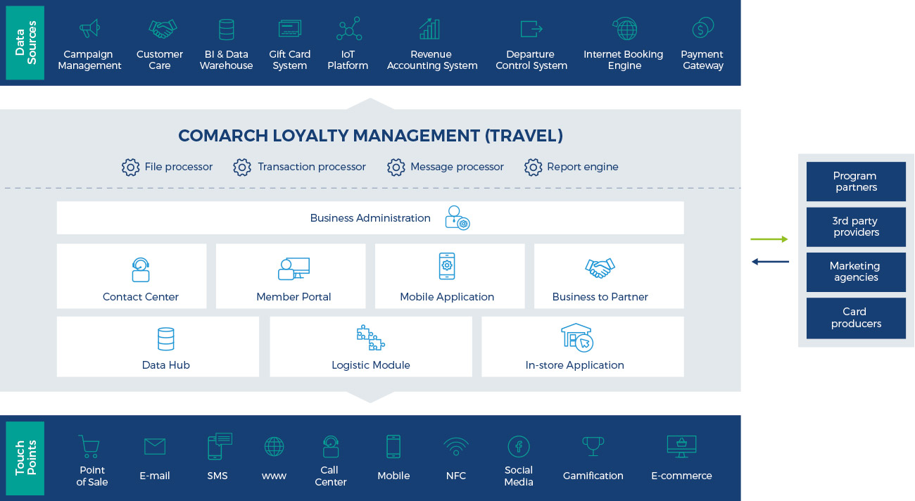 loyalty management travel