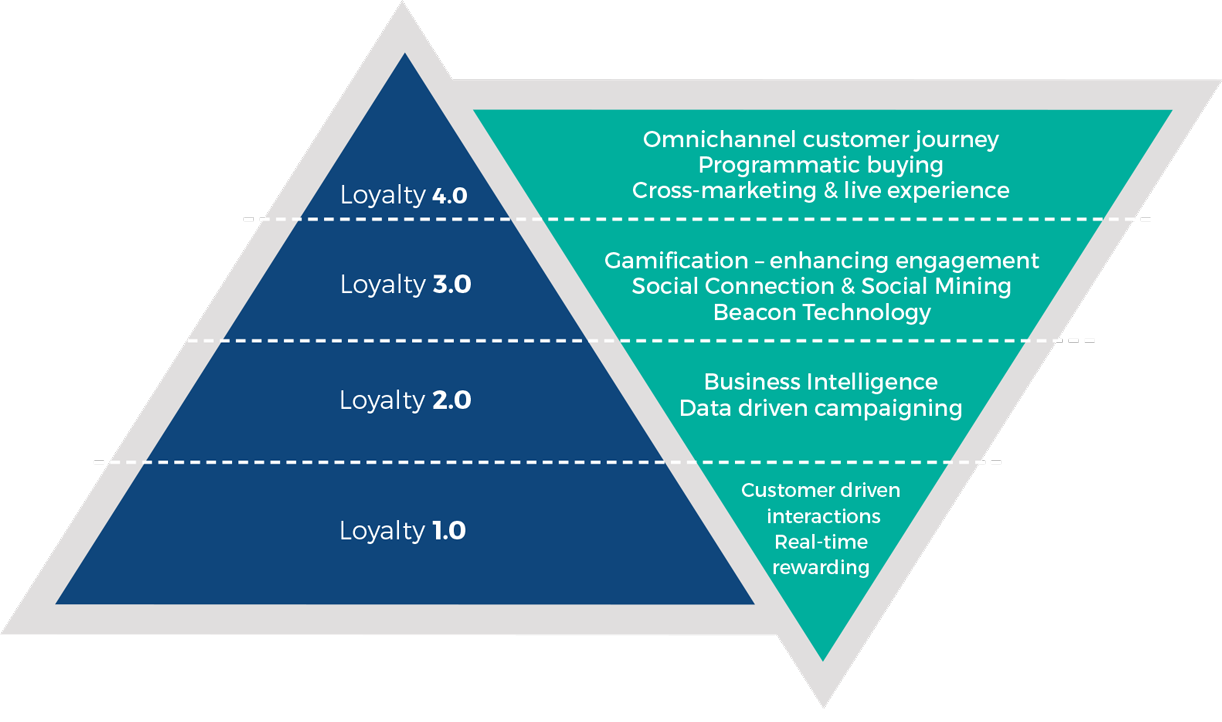 loyalty consulting